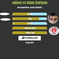 Jailson vs Adam Dźwigała h2h player stats