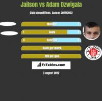 Jailson vs Adam Dzwigala h2h player stats