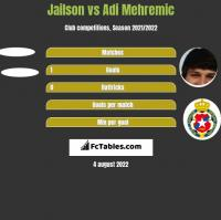 Jailson vs Adi Mehremic h2h player stats