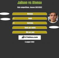 Jailson vs Afonso h2h player stats