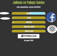 Jailson vs Falaye Sacko h2h player stats