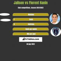 Jailson vs Florent Hanin h2h player stats