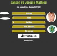 Jailson vs Jeremy Mathieu h2h player stats