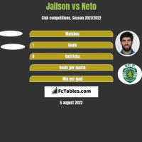 Jailson vs Neto h2h player stats