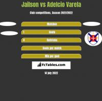 Jailson vs Adelcio Varela h2h player stats
