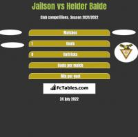 Jailson vs Helder Balde h2h player stats