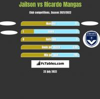 Jailson vs Ricardo Mangas h2h player stats