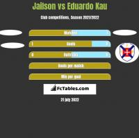 Jailson vs Eduardo Kau h2h player stats