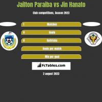 Jailton Paraiba vs Jin Hanato h2h player stats