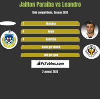 Jailton Paraiba vs Leandro h2h player stats