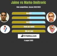 Jaime vs Marko Dmitrovic h2h player stats