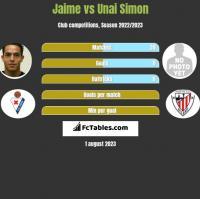 Jaime vs Unai Simon h2h player stats