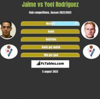 Jaime vs Yoel Rodriguez h2h player stats