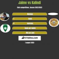 Jaime vs Kalindi h2h player stats