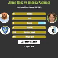 Jaime Baez vs Andrea Paolucci h2h player stats
