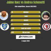 Jaime Baez vs Andrea Schenetti h2h player stats