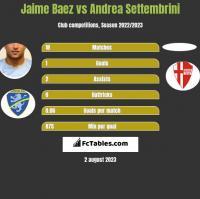 Jaime Baez vs Andrea Settembrini h2h player stats