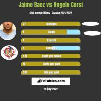 Jaime Baez vs Angelo Corsi h2h player stats