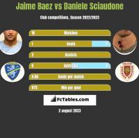 Jaime Baez vs Daniele Sciaudone h2h player stats