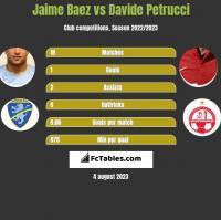 Jaime Baez vs Davide Petrucci h2h player stats
