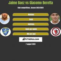 Jaime Baez vs Giacomo Beretta h2h player stats