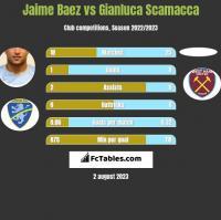 Jaime Baez vs Gianluca Scamacca h2h player stats