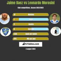 Jaime Baez vs Leonardo Morosini h2h player stats