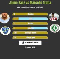 Jaime Baez vs Marcello Trotta h2h player stats