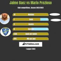 Jaime Baez vs Mario Prezioso h2h player stats