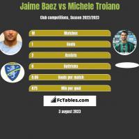 Jaime Baez vs Michele Troiano h2h player stats