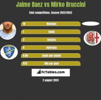Jaime Baez vs Mirko Bruccini h2h player stats