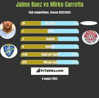 Jaime Baez vs Mirko Carretta h2h player stats