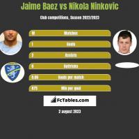 Jaime Baez vs Nikola Ninkovic h2h player stats