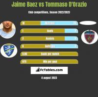 Jaime Baez vs Tommaso D'Orazio h2h player stats