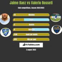 Jaime Baez vs Valerio Rosseti h2h player stats