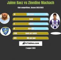 Jaime Baez vs Zinedine Machach h2h player stats