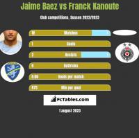 Jaime Baez vs Franck Kanoute h2h player stats