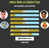 Jaime Mata vs Abdon Prats h2h player stats