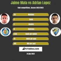 Jaime Mata vs Adrian Lopez h2h player stats