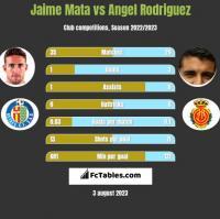 Jaime Mata vs Angel Rodriguez h2h player stats