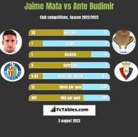 Jaime Mata vs Ante Budimir h2h player stats