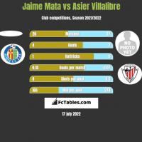 Jaime Mata vs Asier Villalibre h2h player stats