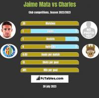 Jaime Mata vs Charles h2h player stats