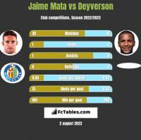 Jaime Mata vs Deyverson h2h player stats