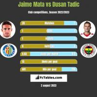 Jaime Mata vs Dusan Tadic h2h player stats