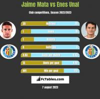 Jaime Mata vs Enes Unal h2h player stats
