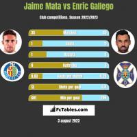 Jaime Mata vs Enric Gallego h2h player stats