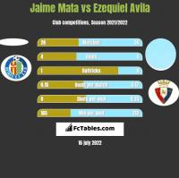 Jaime Mata vs Ezequiel Avila h2h player stats
