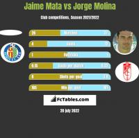 Jaime Mata vs Jorge Molina h2h player stats