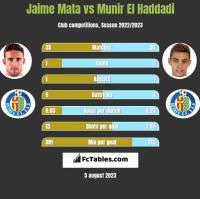 Jaime Mata vs Munir El Haddadi h2h player stats